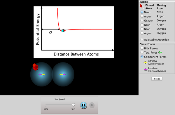 Atomic Interactions